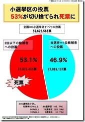 ④53%が死票